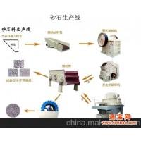 南通砂石生产线详情 砂石生产线厂家
